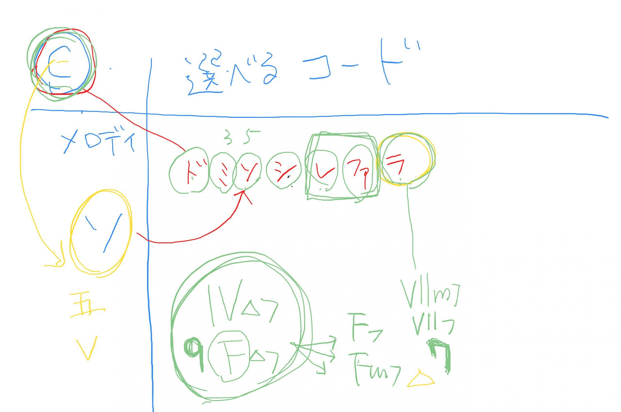 メロディにつけるコード 【理論講座】